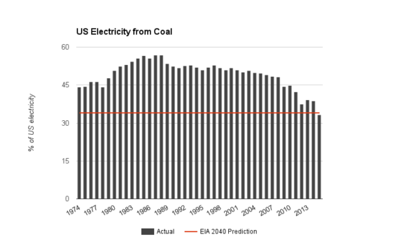 Coal electricity production 1