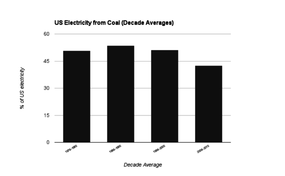 Coal electricity production 2