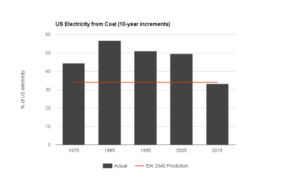 Coal electricity production 3