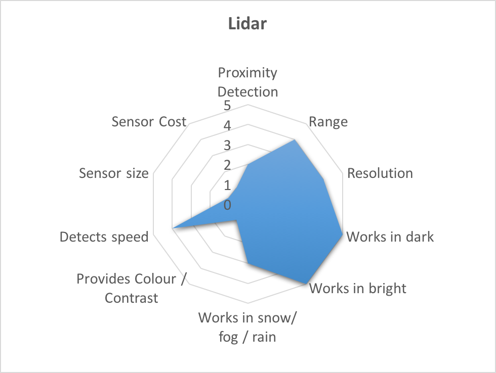 Tesla Amp Google Disagree About Lidar Which Is Right