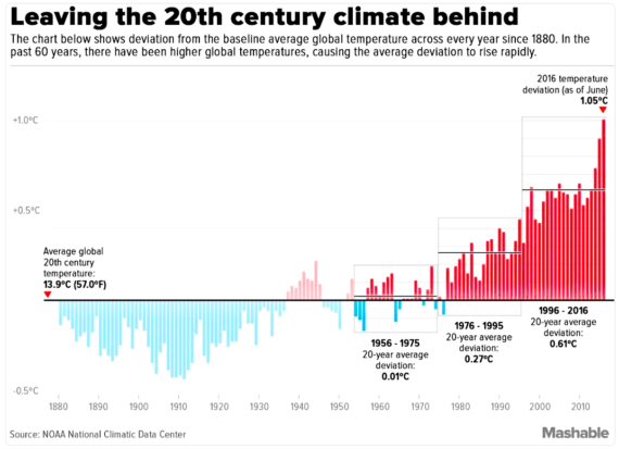 NOAA: leaving the 21st century climate behind (NOAA via mashable.com)