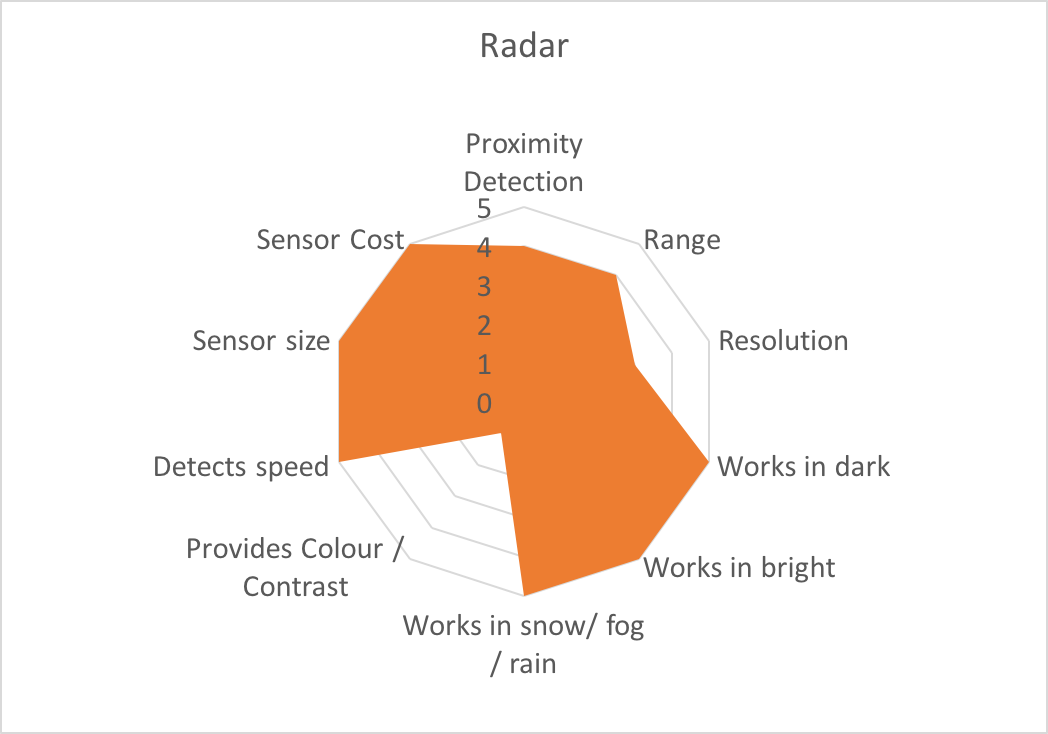 Tesla & Google Disagree About LIDAR -- Which Is Right