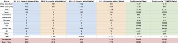 3 US Renewable Energy Capacity - Q2 2016