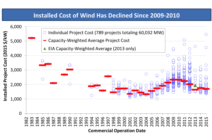 US Wind Energy Prices At