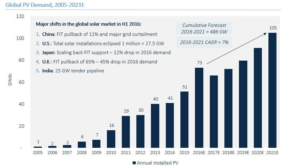 Global Solar Market To Install 73 Gw In 2016 Before 2017