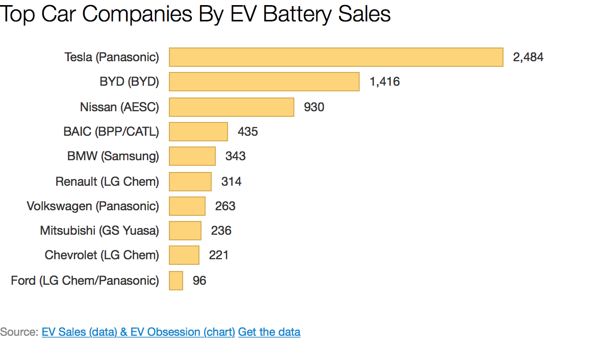 Tesla 1 Byd 2 Nissan 3 In Ev Battery Sales Within