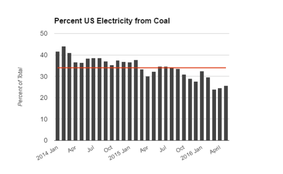 US Coal by Month