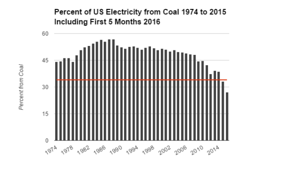 US Coal by Year
