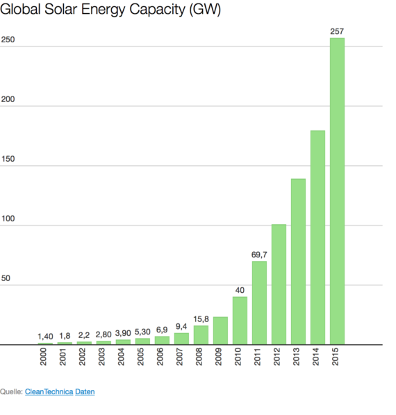 10 Solar Energy Facts Amp Charts You Amp Everyone Should