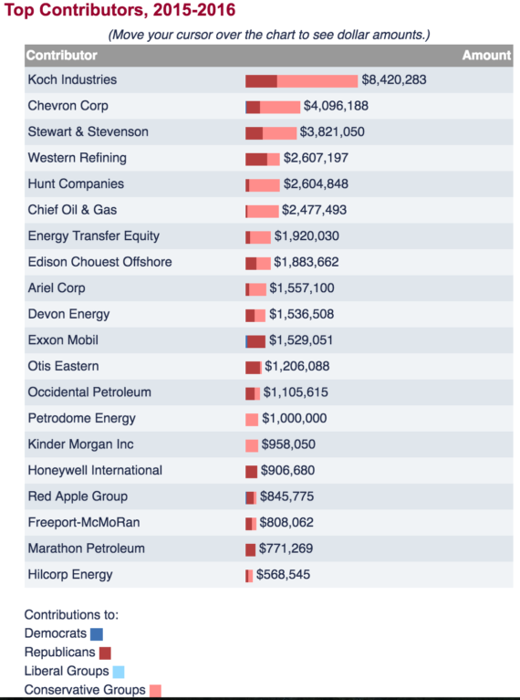 oil and gas political donations
