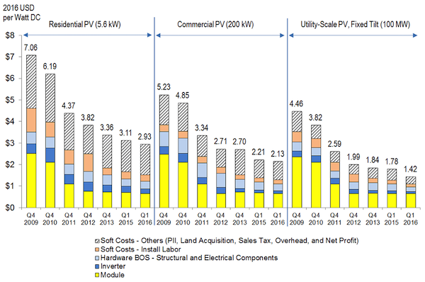 The Cost Of Half A Billion Solar Panels Keeps Going Down