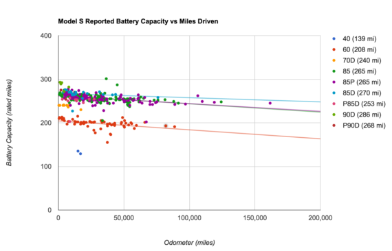 Tesla battery degradation Model S