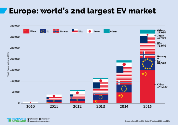 Over 500,000 EVs On Roads Of Europe By End Of Year, New Report Finds