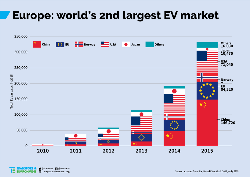 Over 500 000 Evs On Roads Of Europe By End Of Year New