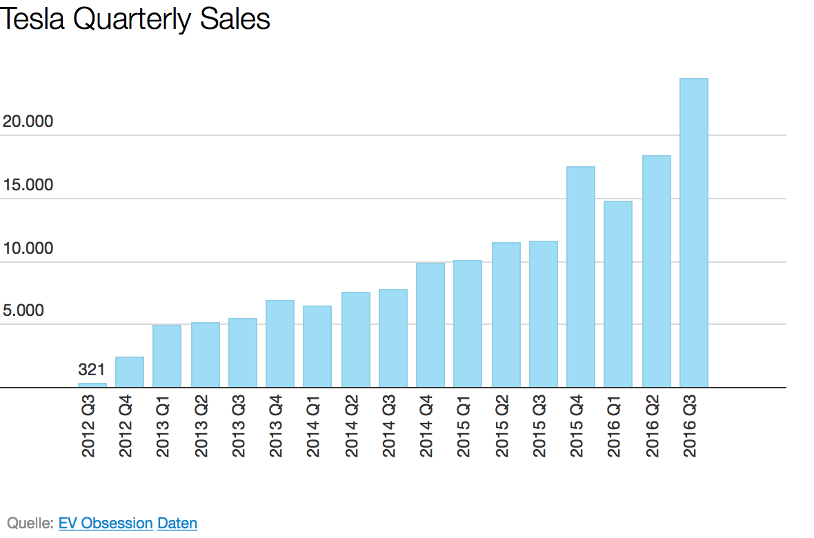 Tesla Shatters Its Quarterly Sales Record 24 500 Model