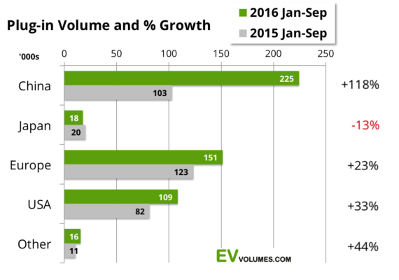 china-ev-sales-us-europe