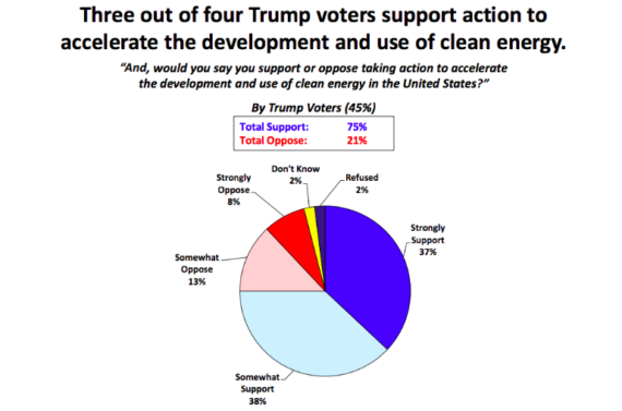 34-trump-voters-support-clean-energy