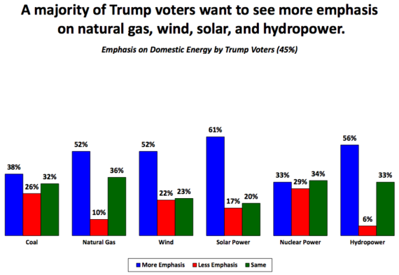 trump_voters_wind_solar_natural_gas
