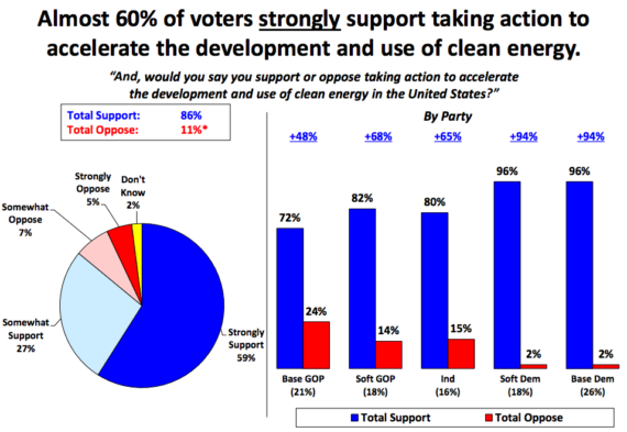 voters_support_clean_energy