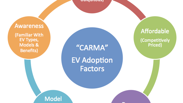 CARMA - EV Adoption Framework