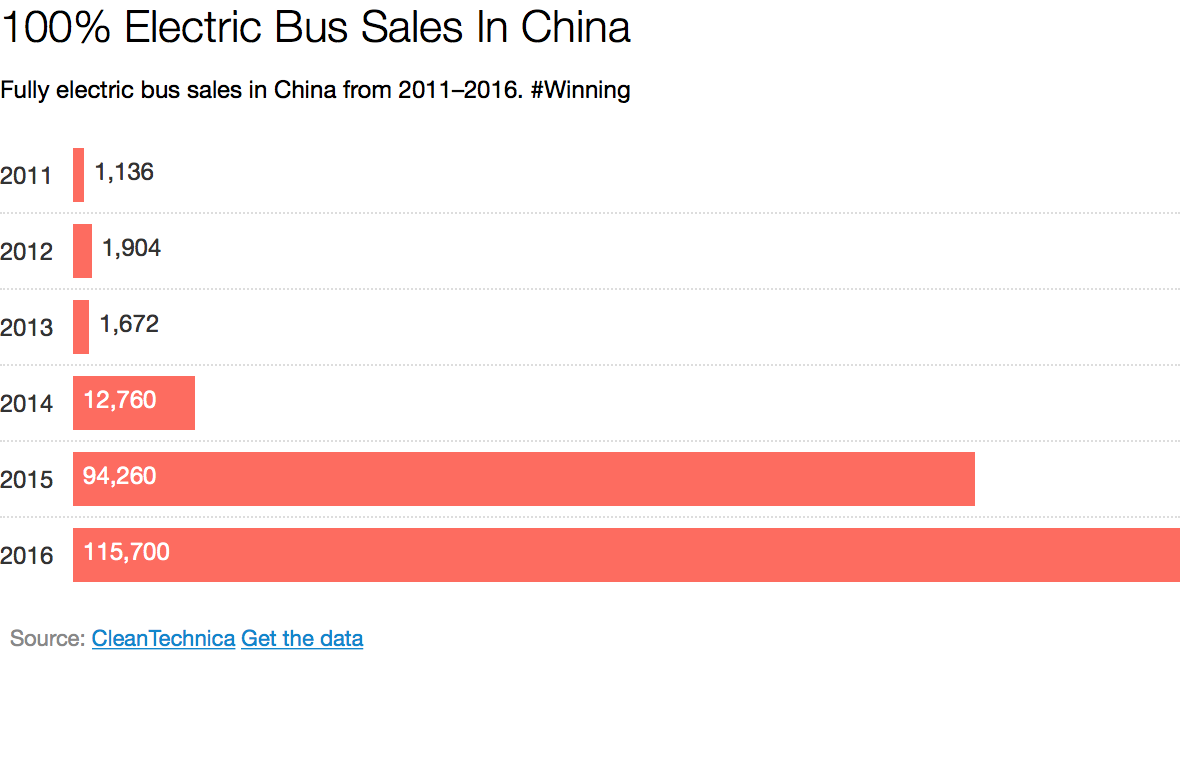 China 100 electric bus sales grew to 115700 in 2016 cleantechnica china 100 electric bus sales grew to 115700 in 2016 nvjuhfo Image collections