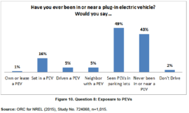 NREL Exposure to Plug-In Vehicles