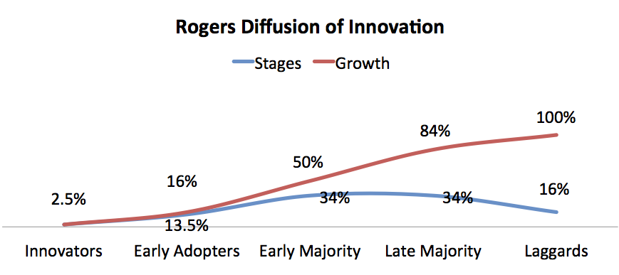 """Roger's innovation of innovation """"width ="""" 869 """"height ="""" 387 """"srcset ="""" https: // cleantechnica .com / files / 2017/01 / Rogers-Diffusion-of-Innovation-Loren-McDonald.png 869w, https://cleantechnica.com/files/2017/01/Rogers-Diffusion-of-Innovation-Loren-McDonald - 270x120.png 270w, https://cleantechnica.com/files/2017/01/Rogers-Diffusion-of-Innovation-Loren-McDonald-768x342.png 768w, https://cleantechnica.com/files/2017/01 / Rogers-Diffusion-of-Innovation-Loren-McDonald-570x254.png 570w """"sizes ="""" (max width: 869px) 100vw, 869px"""