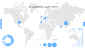 Org Global Wind Power Capacity Projected  Double