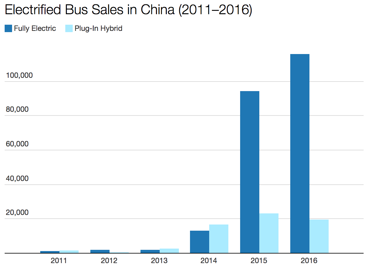 China Electric Bus Sales Still Exploding Cleantechnica