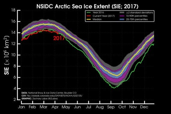 Arctic Sea Ice Death Spiral Continues New Record Low