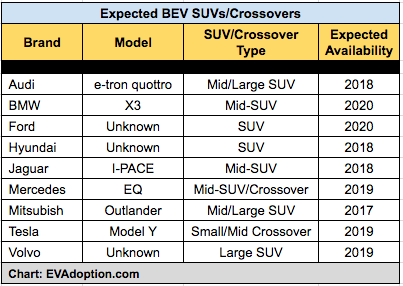 Planned SUVs-Crosssovers