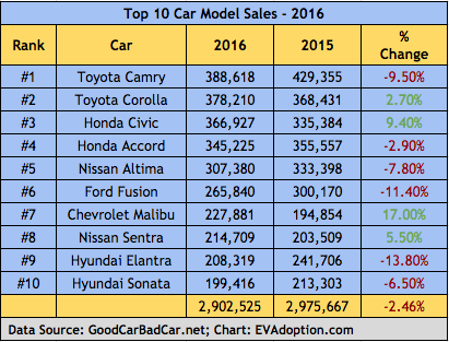 Top 10 Passenger Car Model Sales - US - 2016