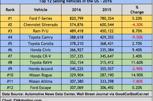 Top 12 Selling Vehicles - US - 2016