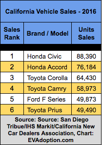 California Top Auto Sales-2016