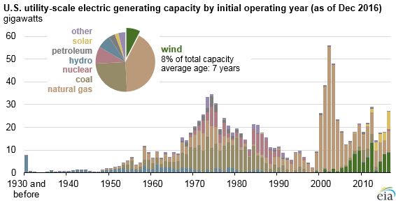 Us Wind Accounts For 8 Of Operating Generating Capacity
