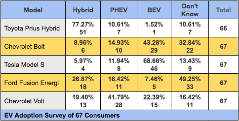 PHEV-BEV_Volt-Bolt-survey