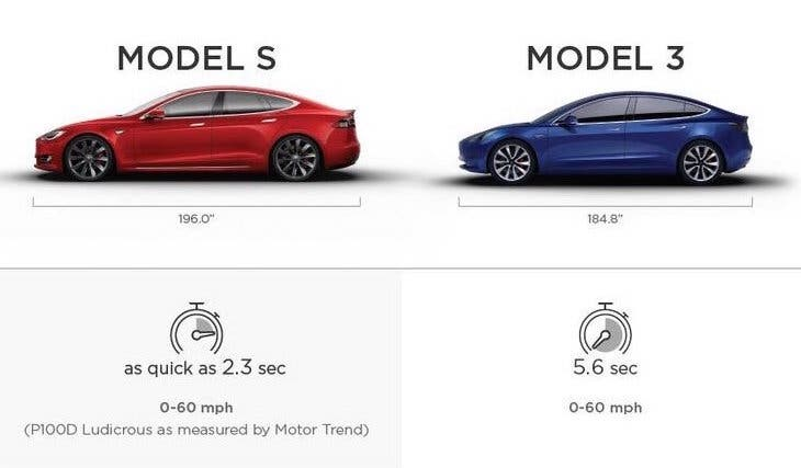 tesla 39 s new model 3 graphic helps to sell model s cleantechnica. Black Bedroom Furniture Sets. Home Design Ideas