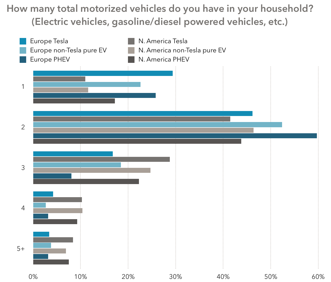 23 29 Of Europeans Had Only One Car In The Household Versus 11 17 For North Americans On Flip Side 15 25 Three Or More Cars