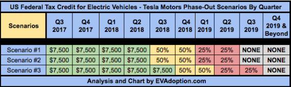 Federal EV Tax Credit Scenarios for Tesla-updated