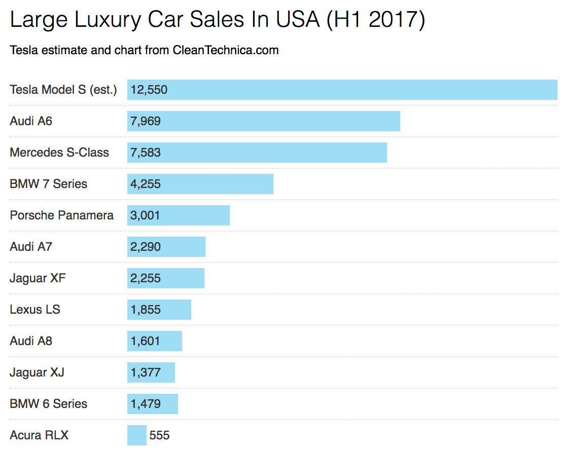 Tesla Model S Crushes Large Luxury Car Competition (H1 2017 US ...