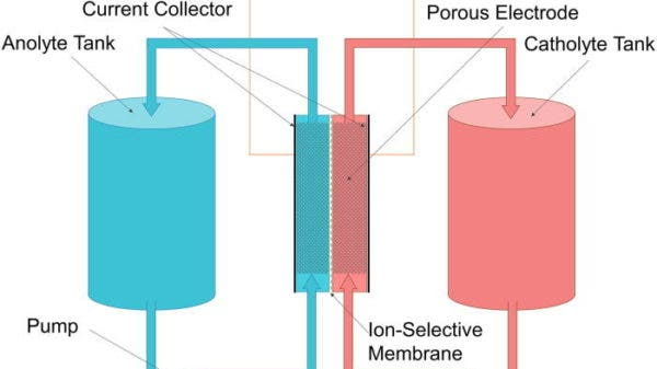flow battery system