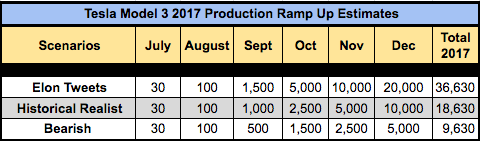 Tesla Model 3 Production Ramp-Up Scenarios