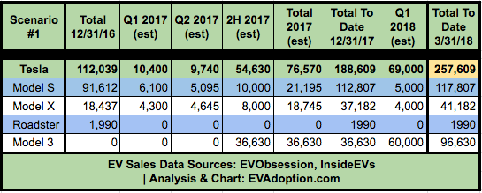 Tesla US Model 3 Deliveries Estimate - Scenario 1