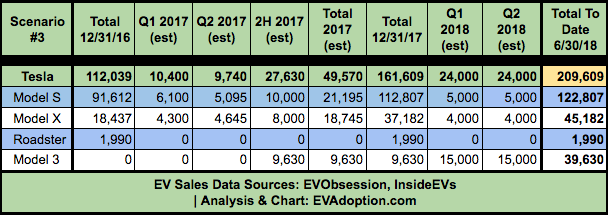 Tesla US Model 3 Deliveries Estimate - Scenario 3