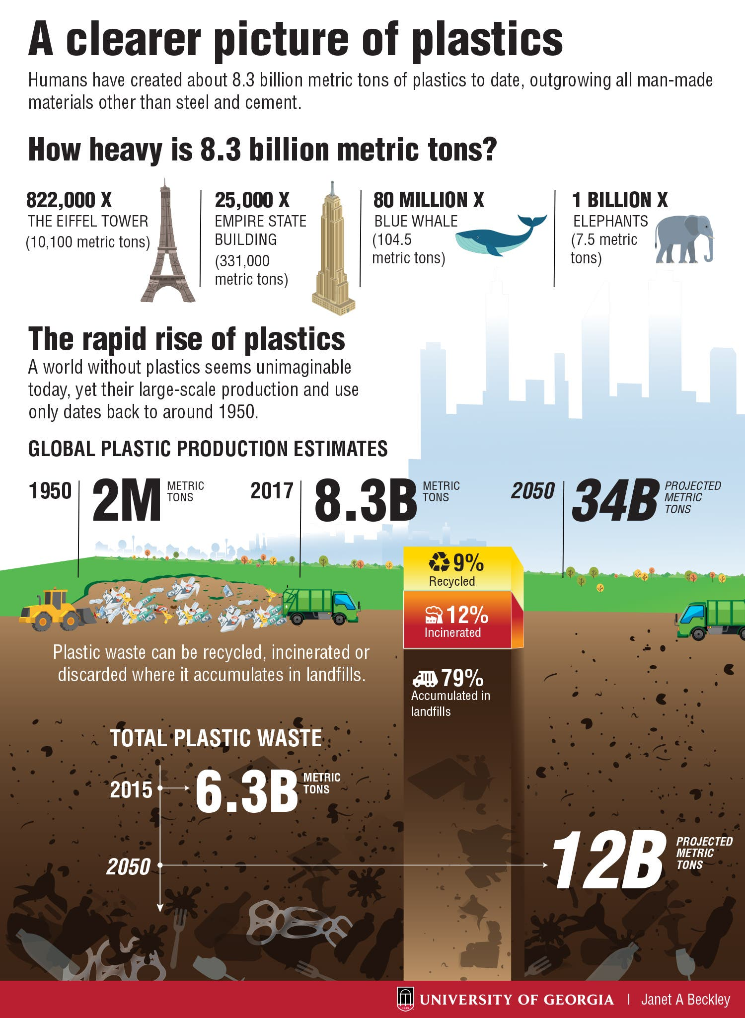 Over 8 3 Billion Metric Tons Of Plastics Made By Humans To