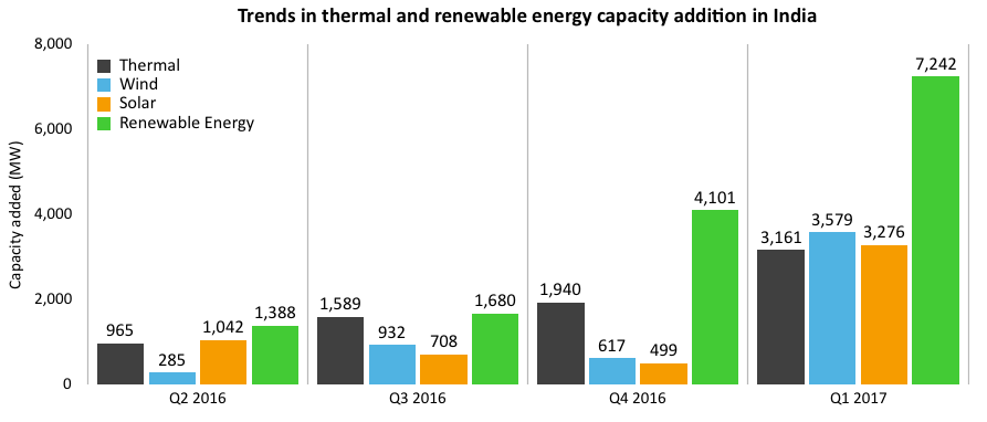 India Added More Renewable Energy Than Thermal Power 4 Consecutive Quarters Cleantechnica