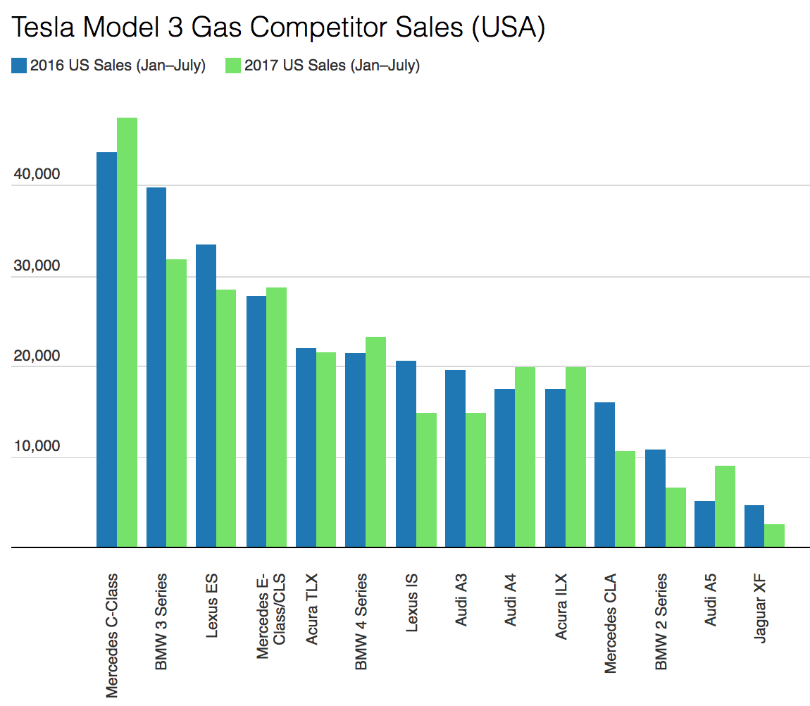 504,000 Tesla Model 3 Gasmobile Competitor Sales In USA In ...