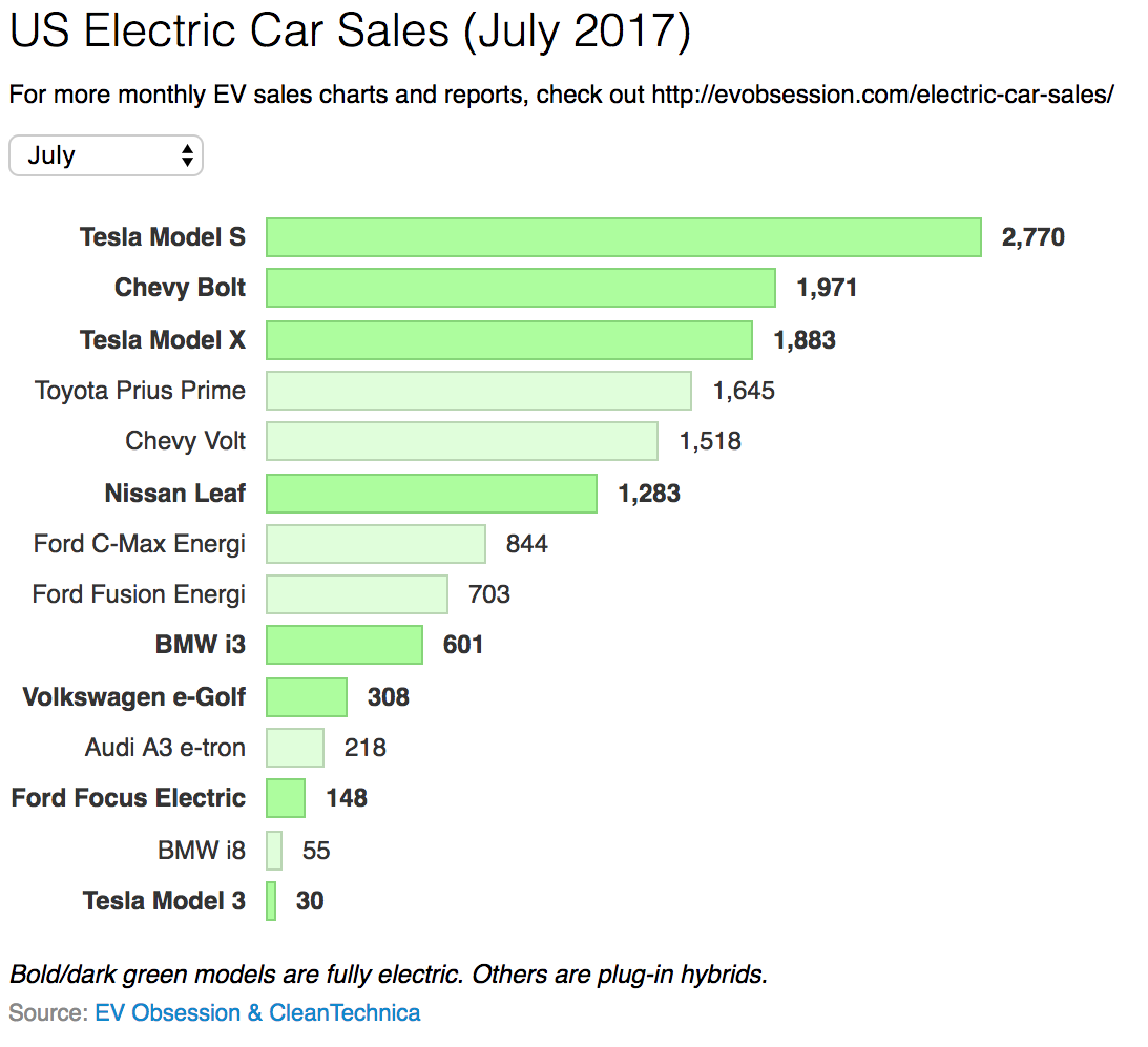 Looking At July 2017 S Versus 2016 The Of This Group Fully Electric Cars Were Up 46 Plug In Hybrid Meanwhile 10