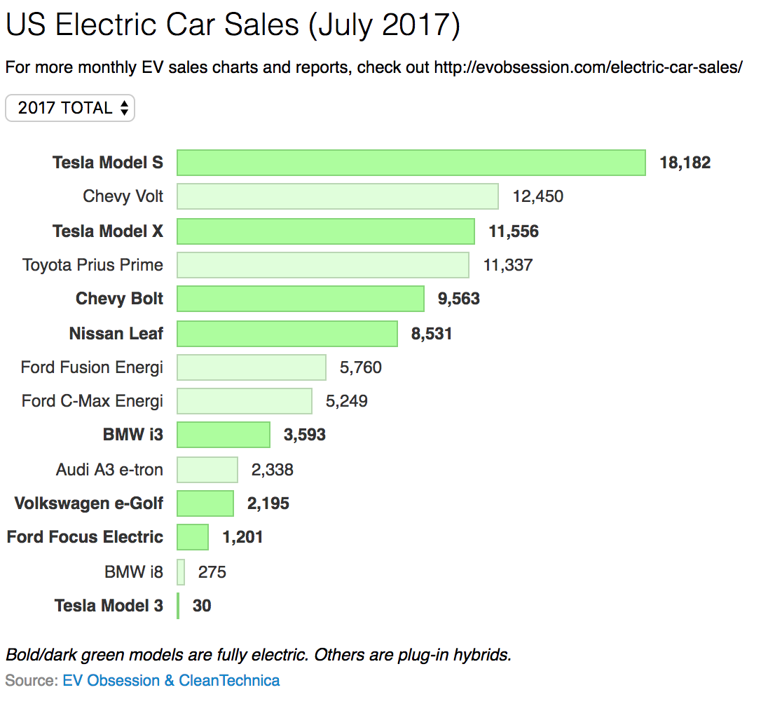 100% Electric Car Sales Up 86% In 2017 (US Electric Car