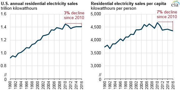 US electricity demand